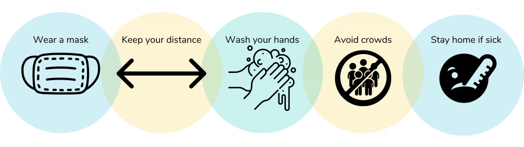wear a mask, keep your distance, wash your hands, avoid crowds, stay home if sick